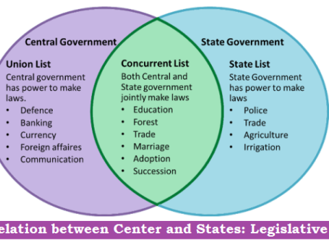 Relation between Center and States Legislative