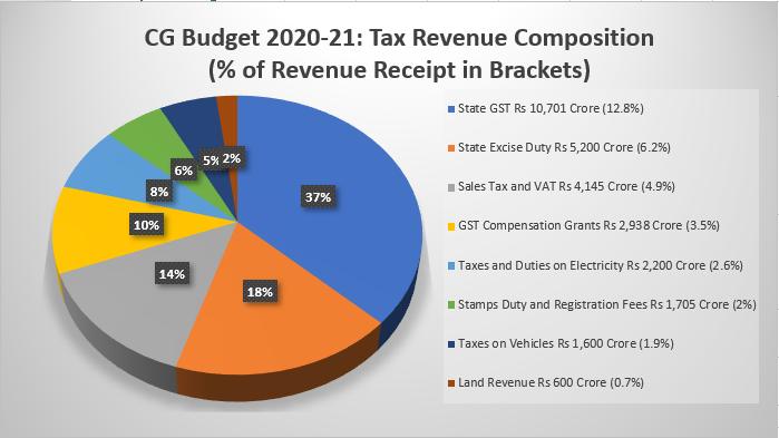 Tax-Revenue-Composition-CG-Budget-2020-21