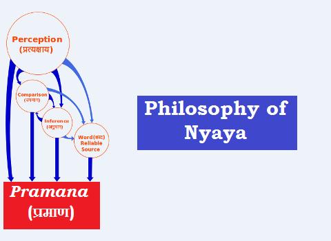 nyaya philosophy
